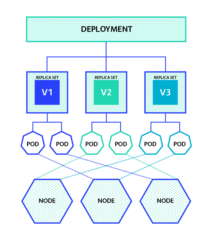 deployments-high-level-overview